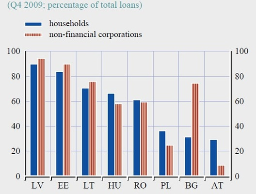 <p>Quelle: EZB, Financial Stability Review, Juni 2010.</p>